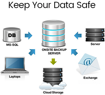 Data Backup and Disaster Recovery - Pennyrile Technologies